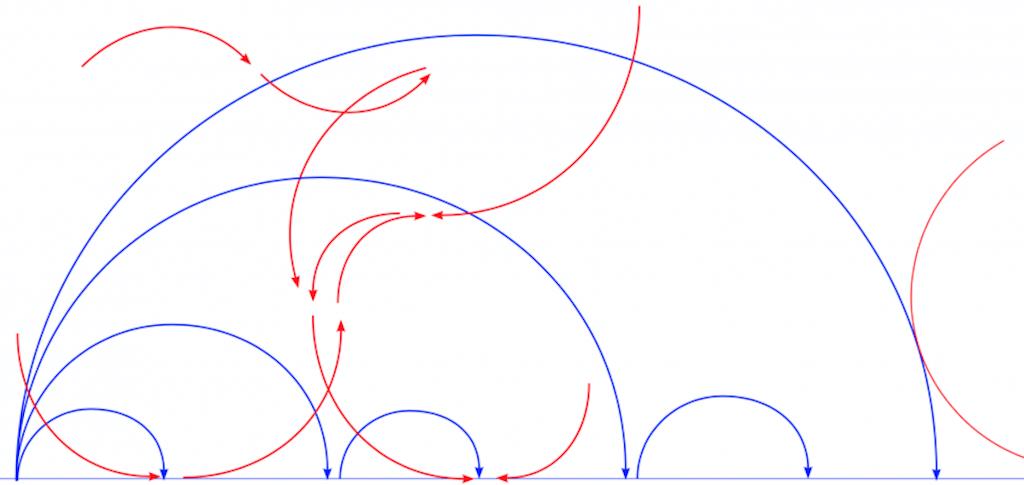 Das K 2020 Signet von Anna Lena von Helldorff zeigt ein Diagramm. Blaue und Rote Pfeile und Kurven verweisen aufeinander und schaffen ein dynamisches Bild.